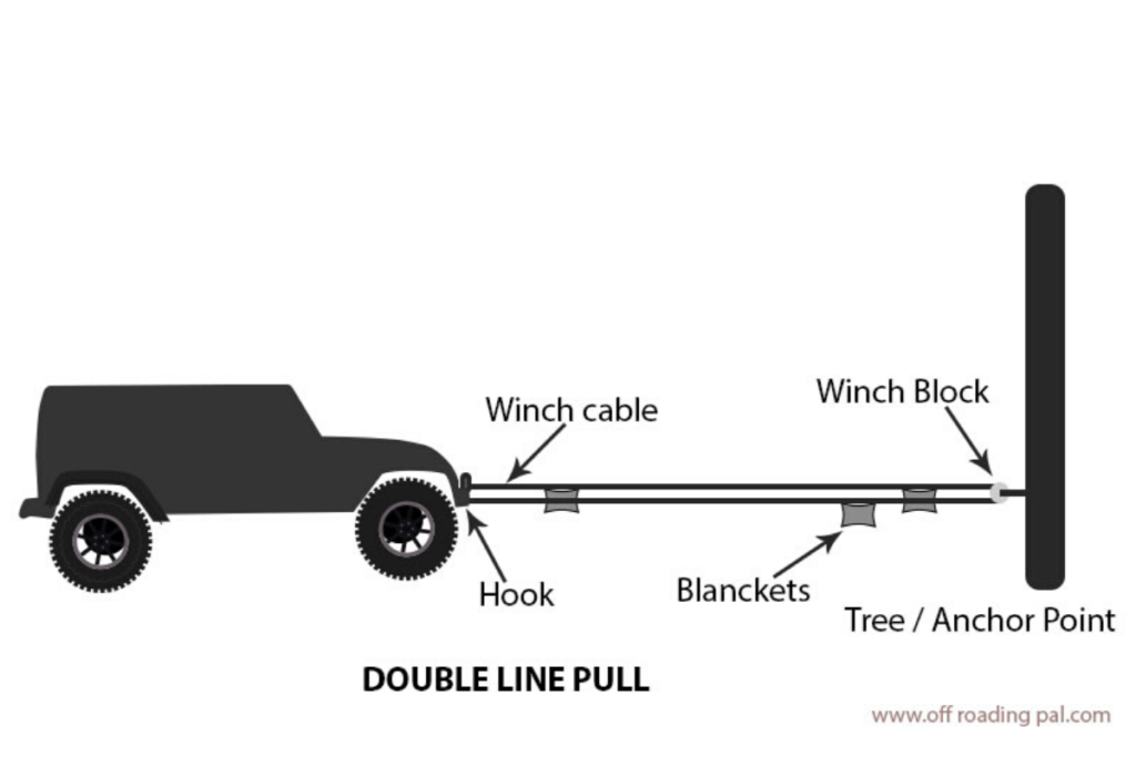 double line pull in winching