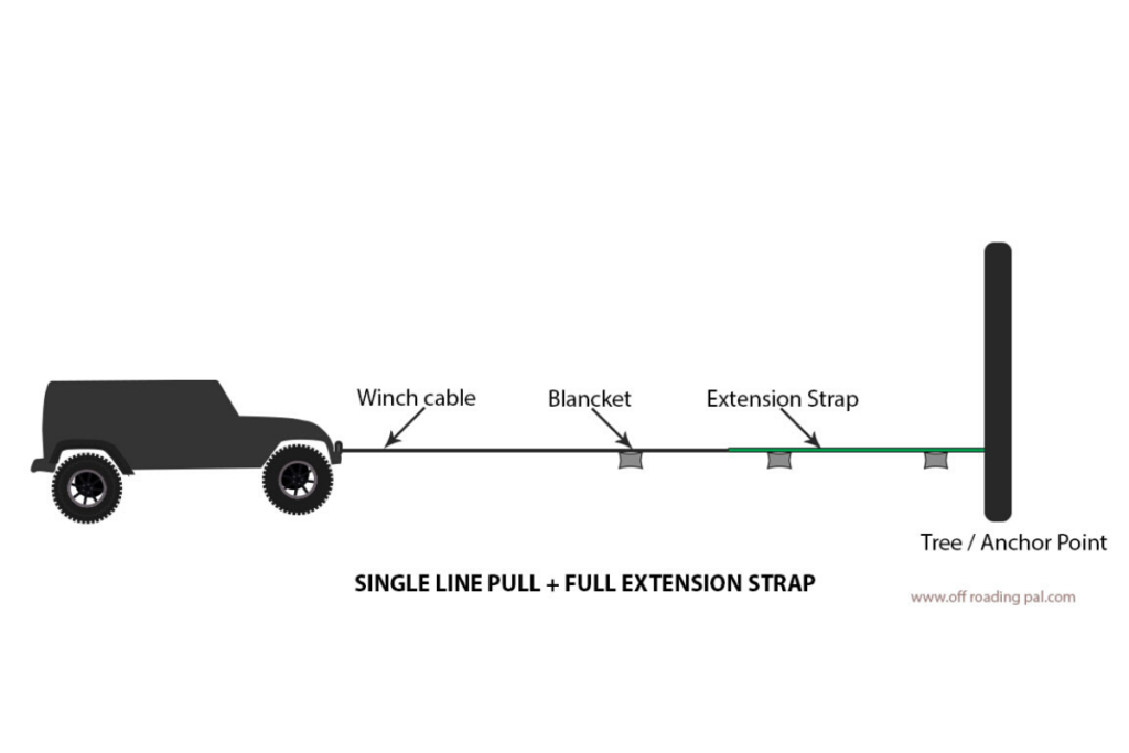 winching single line pull+ full extension strap